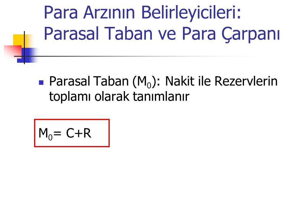 Para Arzının Belirleyicileri: Parasal Taban ve Para Çarpanı Parasal Taban (M 0 ): Nakit ile Rezervlerin toplamı olarak tanımlanır M 0 = C+R