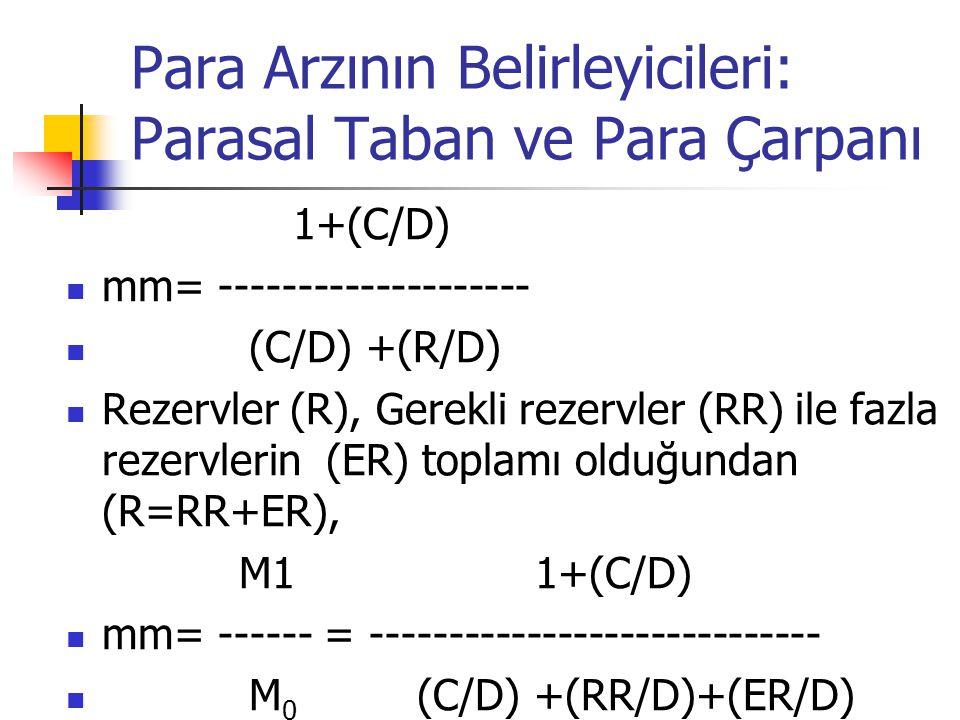 Para Arzının Belirleyicileri: Parasal Taban ve Para Çarpanı 1+(C/D) mm= -------------------- (C/D) +(R/D) Rezervler (R), Gerekli rezervler (RR) ile fa