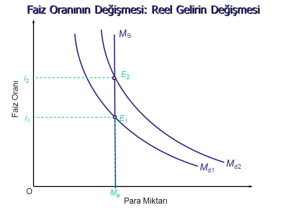 Faiz Oranının Değişmesi: Reel Gelirin Değişmesi O Faiz Oranı Md1Md1 Para Miktarı MSMS i1i1 MeMe Md2Md2 i2i2 E2E2 E1E1