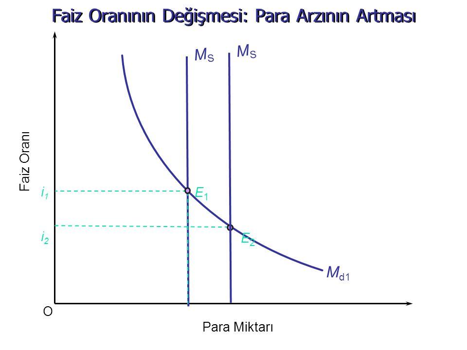 Faiz Oranının Değişmesi: Para Arzının Artması O Faiz Oranı Md1Md1 Para Miktarı MSMS i1i1 i2i2 E2E2 E1E1 MSMS