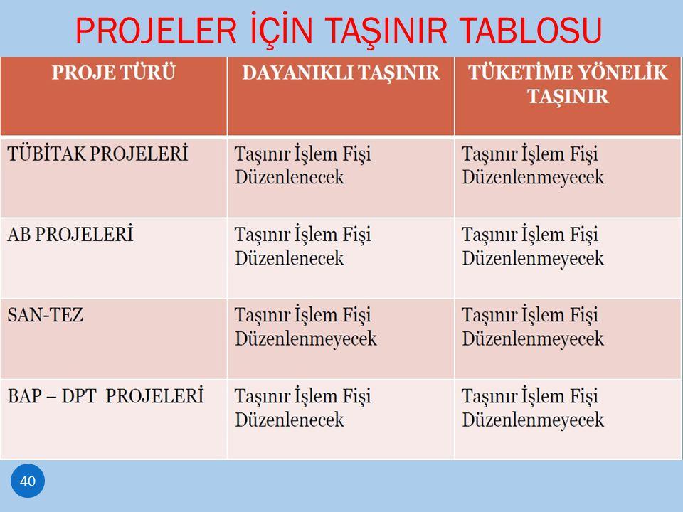 PROJELER İÇİN TAŞINIR TABLOSU 40