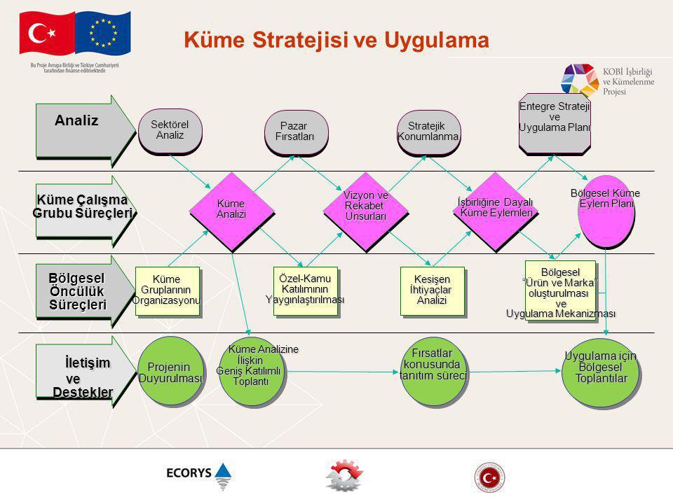 Küme Stratejisi ve Uygulama İşbirliğine Dayalı Küme Eylemleri Analiz Küme Çalışma Grubu Süreçleri BölgeselÖncülükSüreçleri İletişim İletişimve Destekler Destekler SektörelAnaliz PazarFırsatlarıStratejikKonumlanma Entegre Strateji ve Uygulama Planı KümeAnalizi Vizyon ve RekabetUnsurları Bölgesel Küme Eylem Planı Küme Gruplarının GruplarınınOrganizasyonu Özel-KamuKatılımınınYaygınlaştırılması KesişenİhtiyaçlarAnalizi Bölgesel Ürün ve Marka oluşturulmasıve Uygulama Mekanizması Küme Analizine Küme Analizine İlişkin İlişkin Geniş Katılımlı Toplantı Fırsatlarkonusunda tanıtım süreci Uygulama için BölgeselToplantılar ProjeninDuyurulması