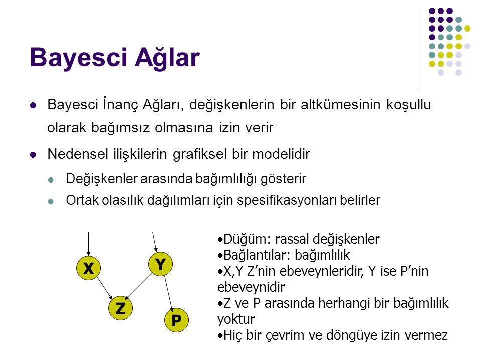 Bayesci Ağlar Bayesci İnanç Ağları, değişkenlerin bir altkümesinin koşullu olarak bağımsız olmasına izin verir Nedensel ilişkilerin grafiksel bir mode