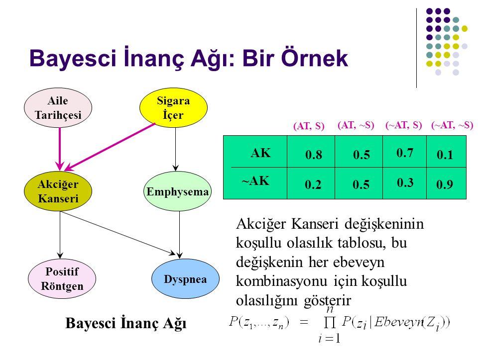 Bayesci İnanç Ağı: Bir Örnek Aile Tarihçesi Akciğer Kanseri Positif Röntgen Sigara İçer Emphysema Dyspnea AK ~AK (AT, S) (AT, ~S)(~AT, S)(~AT, ~S) 0.8