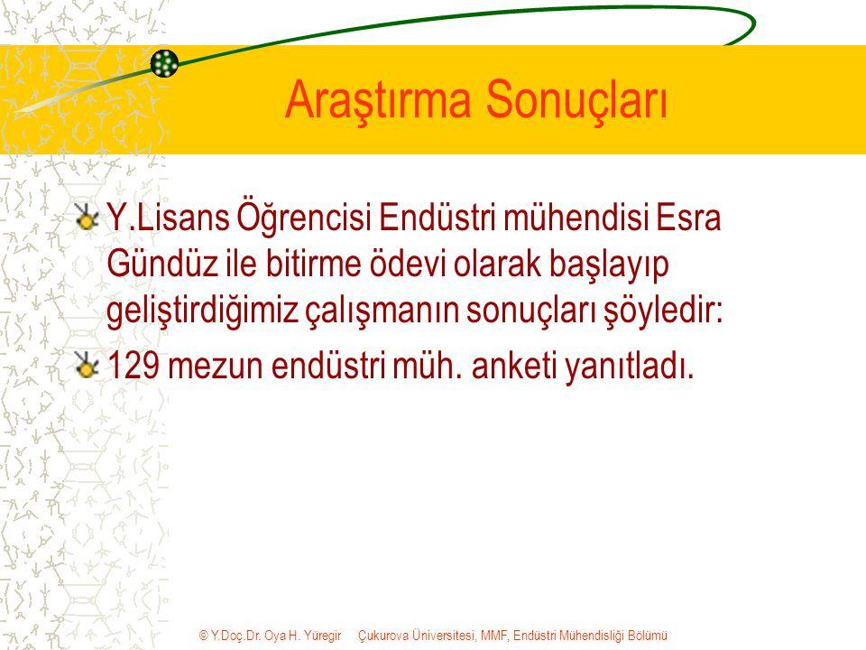 © Y.Doç.Dr. Oya H. Yüregir Çukurova Üniversitesi, MMF, Endüstri Mühendisliği Bölümü Araştırma Sonuçları Y.Lisans Öğrencisi Endüstri mühendisi Esra Gün