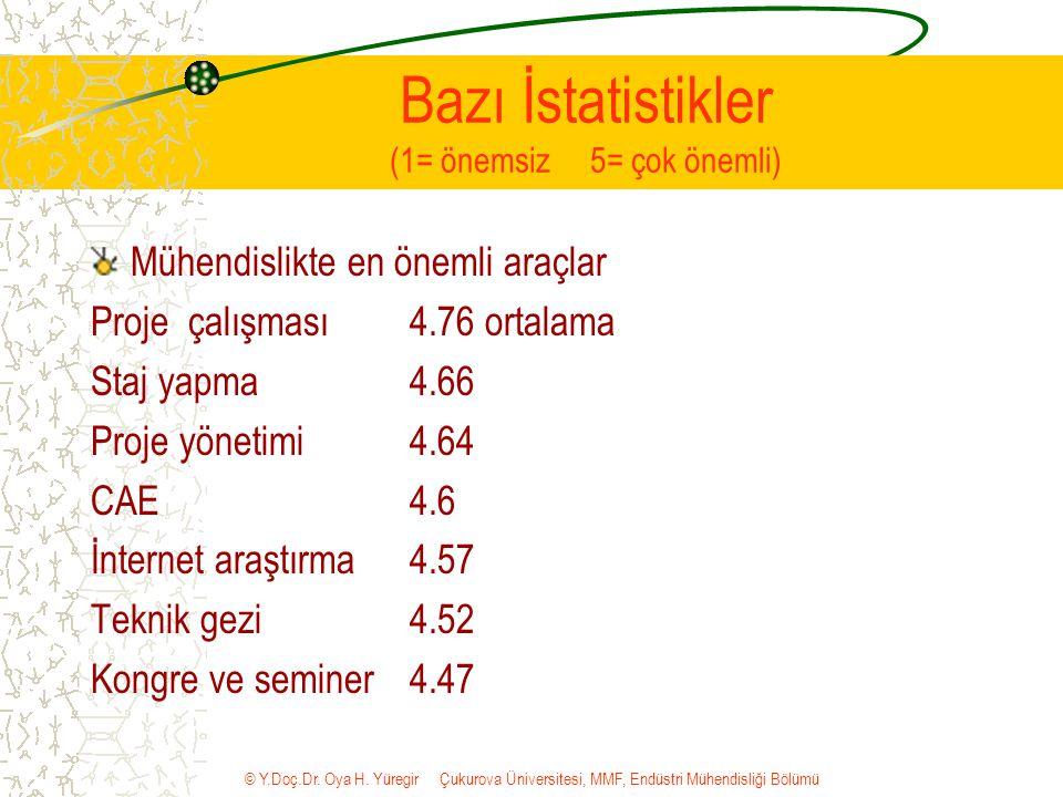 © Y.Doç.Dr. Oya H. Yüregir Çukurova Üniversitesi, MMF, Endüstri Mühendisliği Bölümü Bazı İstatistikler (1= önemsiz 5= çok önemli) Mühendislikte en öne