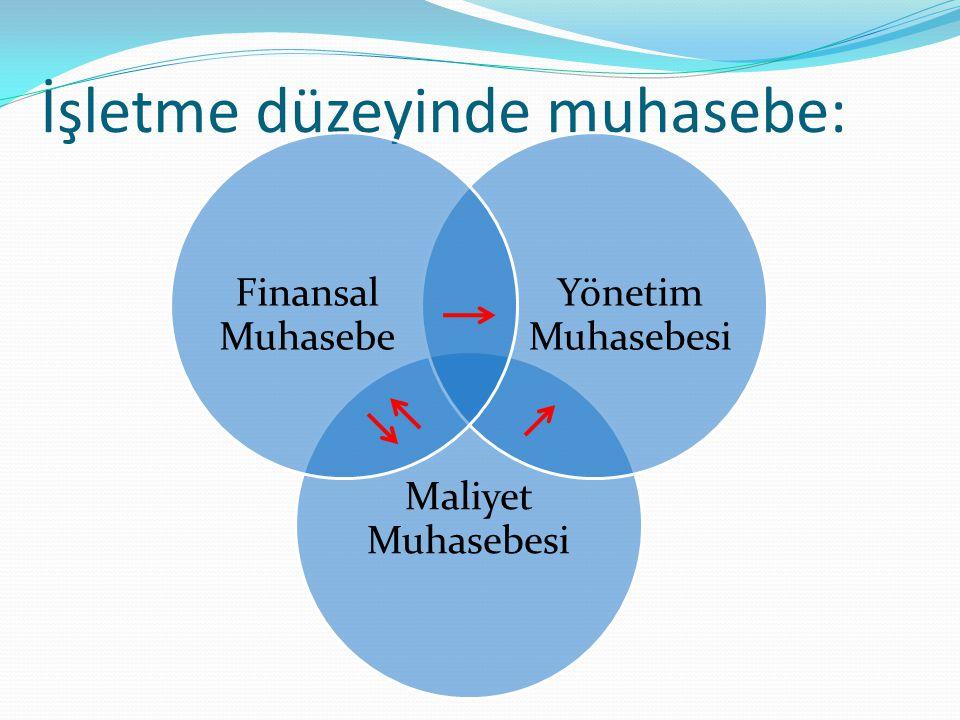 Malzeme Maliyetleri Diğer Üretim Maliyetleri İşçilik Maliyetleri Maliyet Öğelerinin üretimde kullanılması YARI MAMULLER Üretimin Tamamlanması MAMULLER MaliyetDönüşümleri