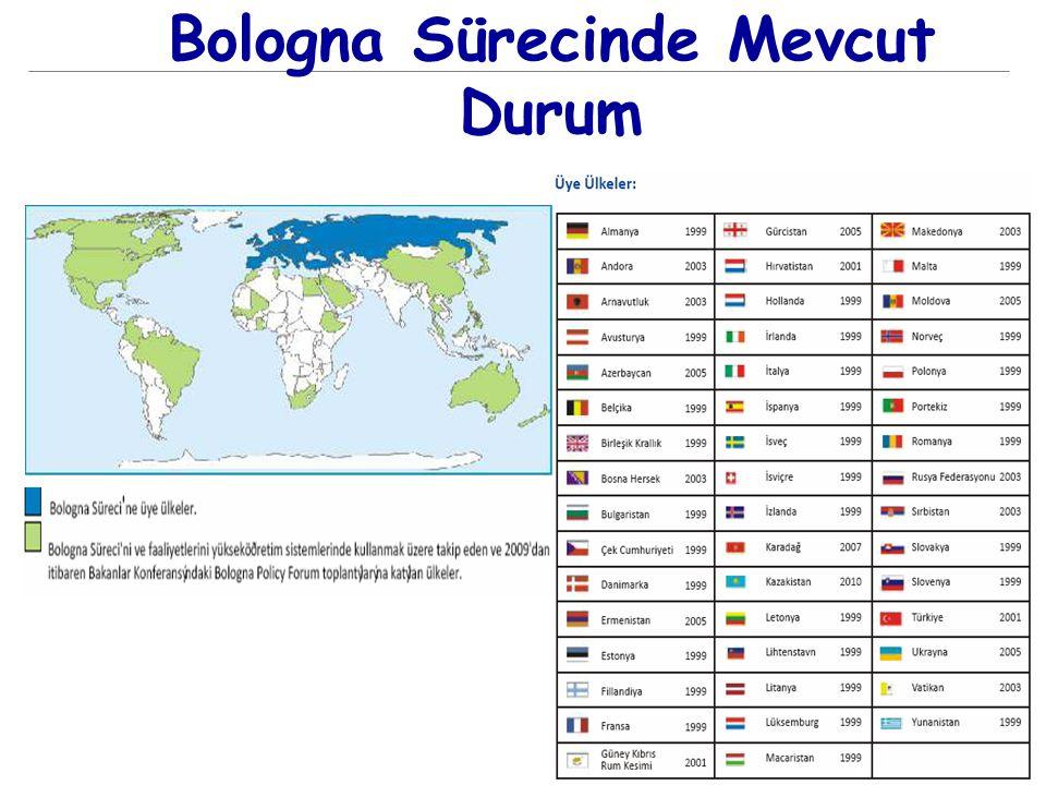 18.12.2014 19 Bologna Sürecinde Mevcut Durum