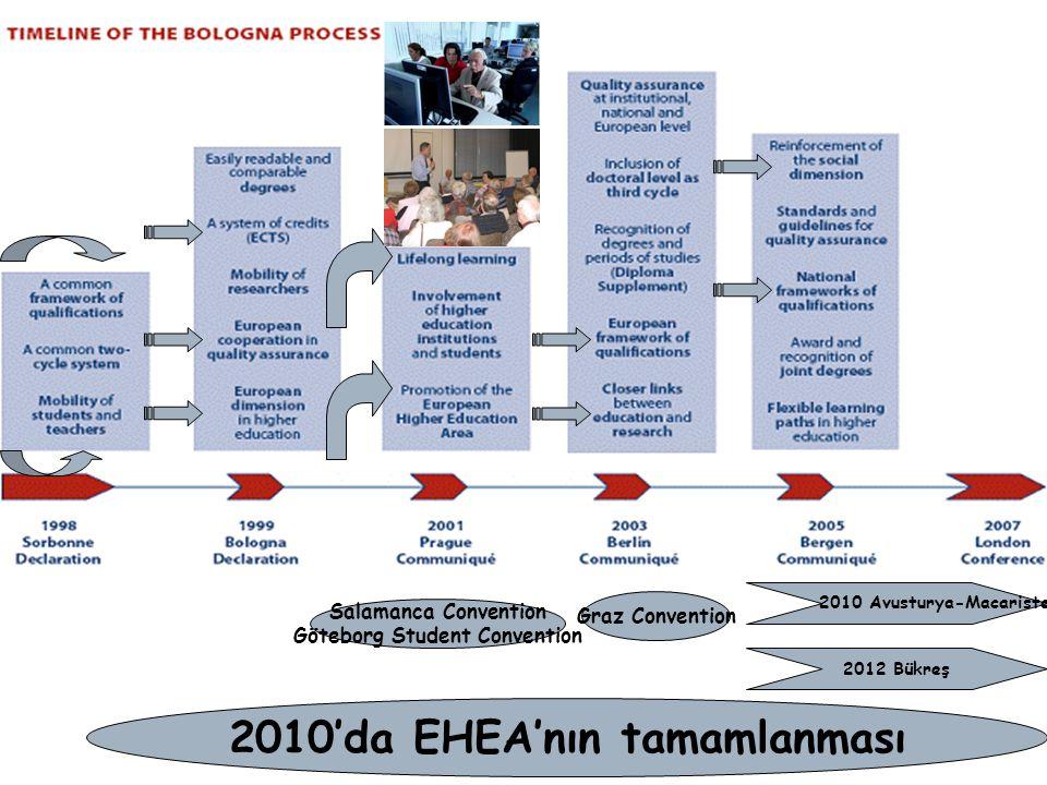 Salamanca Convention Göteborg Student Convention Graz Convention 2010'da EHEA'nın tamamlanması 2010 Avusturya-Macaristan 2012 Bükreş