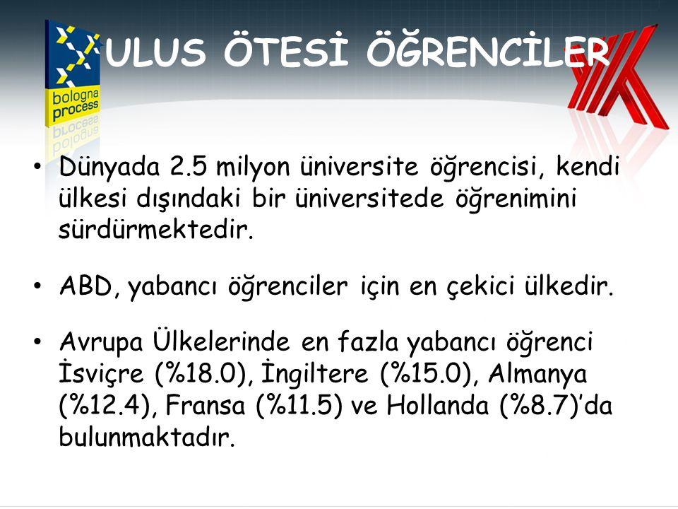 BOLOGNA KAPSAMINDAKİ ÜLKELER 19 Haziran 1999 (29 ülke) AvusturyaMacaristanPortekiz BelçikaİzlandaRomanya BulgaristanİtalyaSlovak Cumhuriyeti Çek CumhuriyetiLetonyaSlovenya DanimarkaLitvanyaİspanya EstonyaLüksemburgİsveç FinlandiyaMaltaİsviçre FransaHollandaİngiltere AlmanyaNorveçİrlanda YunanistanPolonya 19 Mayıs 2001 Prag Bakanlar Konferansı (+4=33 ülke) HırvatistanLihtenştayn Kıbrıs Türkiye 19 Eylül 2003 Berlin Bakanlar Konferansı (+7=40 ülke) ArnavutlukRusya FederasyonuAndora Sırbistan-KaradağBosna-HersekMakedonya Vatikan Cumhuriyeti 18-19 Mayıs 2005 Bergen Bakanlar Konferansı (+5=45 ülke) ErmenistanAzerbaycanGürcistan MoldovaUkrayna 2007 Londra Bakanlar Konferansı (+1=46) Karadağ 11-12 Mart 2010 Budapeşte ve Viyana Bakanlar Konferansı (+1=47) Kazakistan