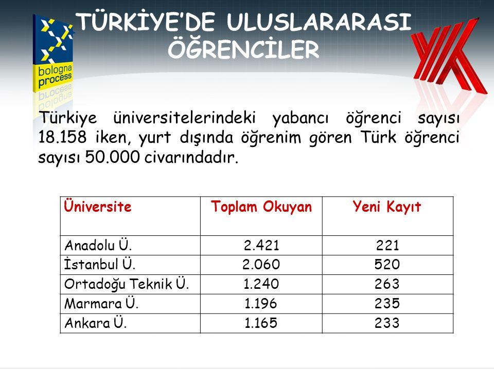 Türkiye üniversitelerindeki yabancı öğrenci sayısı 18.158 iken, yurt dışında öğrenim gören Türk öğrenci sayısı 50.000 civarındadır.