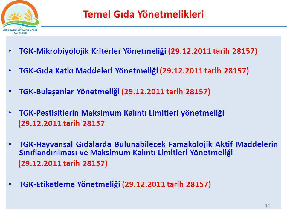 Temel Gıda Yönetmelikleri TGK-Mikrobiyolojik Kriterler Yönetmeliği (29.12.2011 tarih 28157) TGK-Gıda Katkı Maddeleri Yönetmeliği (29.12.2011 tarih 281