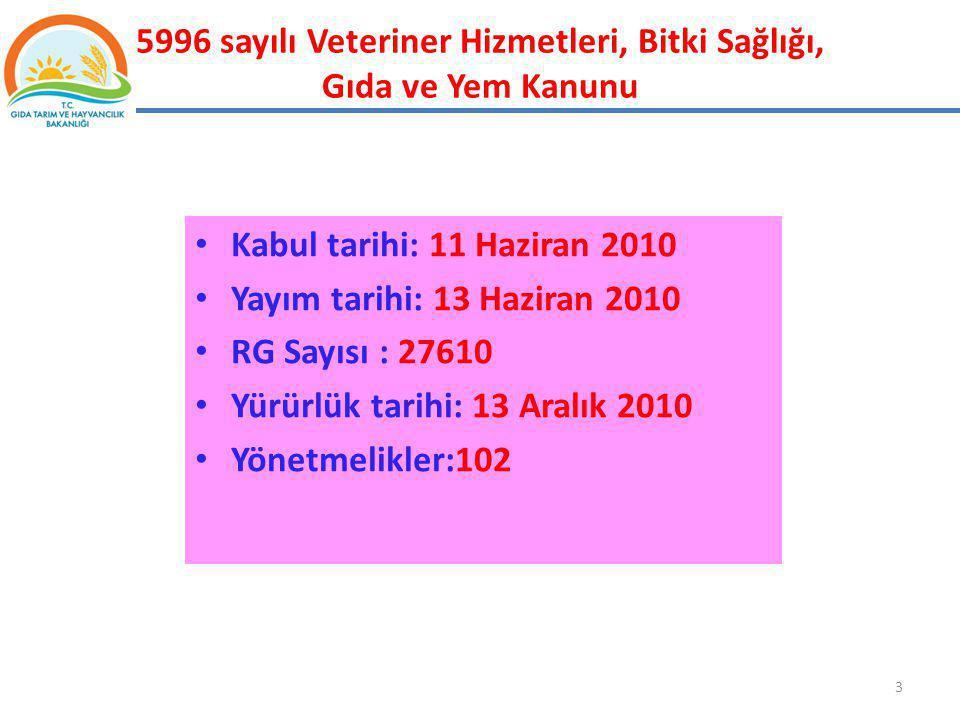 5996 sayılı Veteriner Hizmetleri, Bitki Sağlığı, Gıda ve Yem Kanunu Kabul tarihi: 11 Haziran 2010 Yayım tarihi: 13 Haziran 2010 RG Sayısı : 27610 Yürü