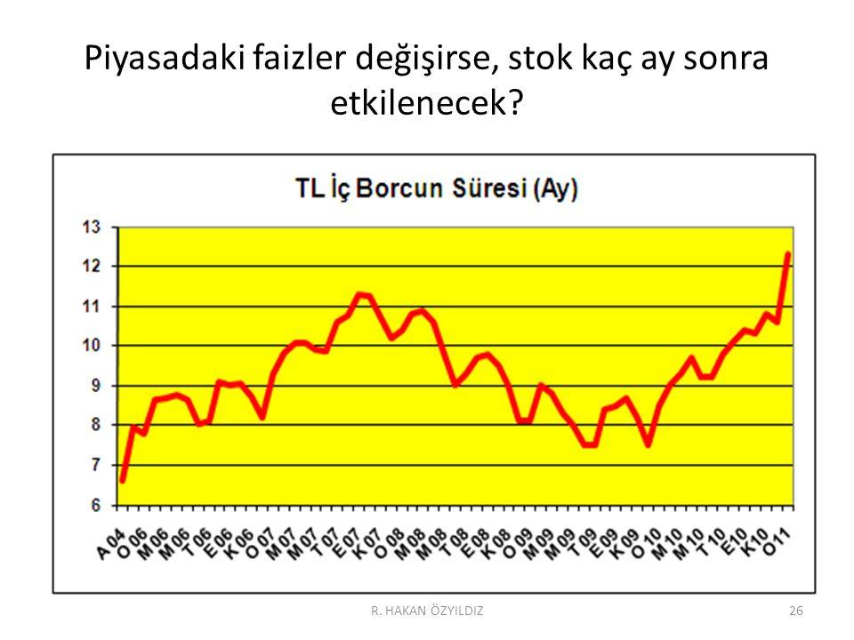 Piyasadaki faizler değişirse, stok kaç ay sonra etkilenecek? 26R. HAKAN ÖZYILDIZ