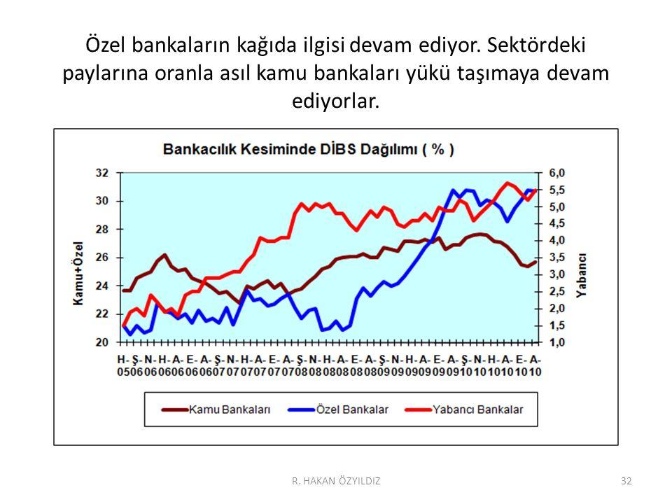 Özel bankaların kağıda ilgisi devam ediyor. Sektördeki paylarına oranla asıl kamu bankaları yükü taşımaya devam ediyorlar. 32R. HAKAN ÖZYILDIZ
