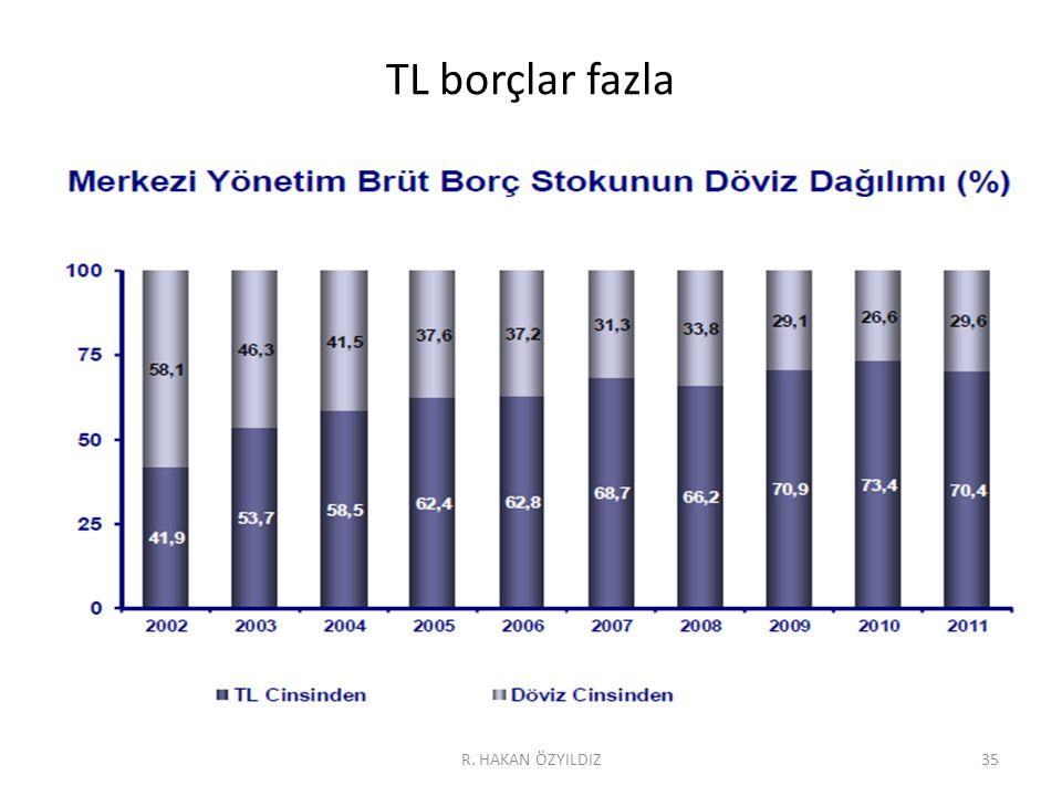 TL borçlar fazla R. HAKAN ÖZYILDIZ35