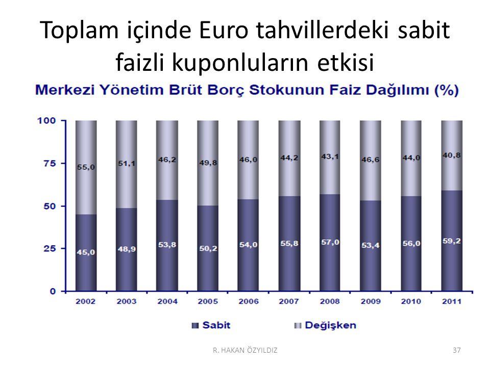 Toplam içinde Euro tahvillerdeki sabit faizli kuponluların etkisi R. HAKAN ÖZYILDIZ37