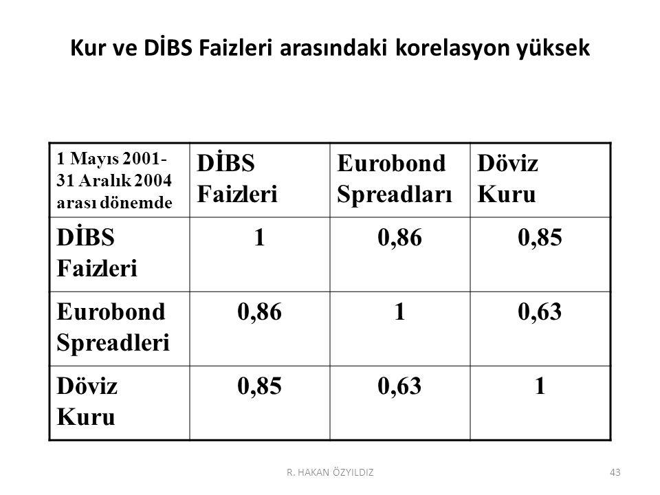 43 Kur ve DİBS Faizleri arasındaki korelasyon yüksek 1 Mayıs 2001- 31 Aralık 2004 arası dönemde DİBS Faizleri Eurobond Spreadları Döviz Kuru DİBS Faizleri 10,860,85 Eurobond Spreadleri 0,8610,63 Döviz Kuru 0,850,631 R.