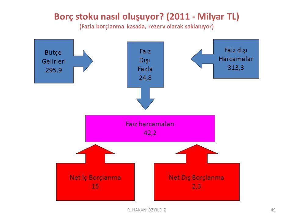 49 Borç stoku nasıl oluşuyor? (2011 - Milyar TL) (Fazla borçlanma kasada, rezerv olarak saklanıyor) Bütçe Gelirleri 295,9 Faiz dışı Harcamalar 313,3 F