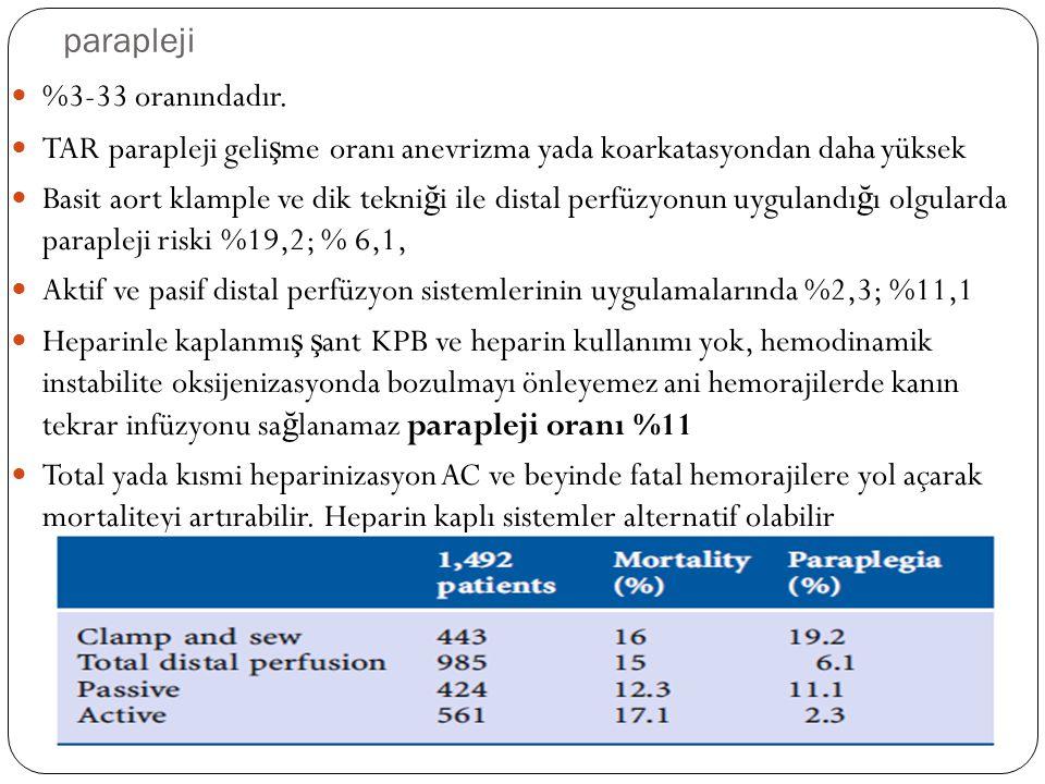 parapleji %3-33 oranındadır. TAR parapleji geli ş me oranı anevrizma yada koarkatasyondan daha yüksek Basit aort klample ve dik tekni ğ i ile distal p