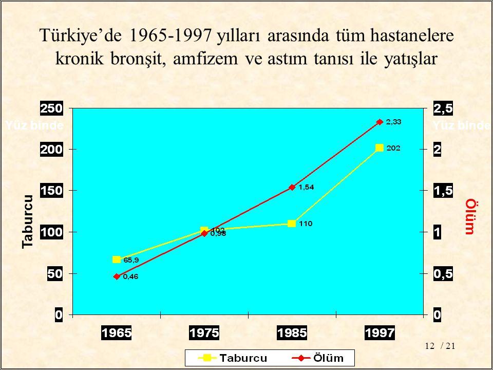 / 2112 Yüz binde Taburcu Ölüm Türkiye'de 1965-1997 yılları arasında tüm hastanelere kronik bronşit, amfizem ve astım tanısı ile yatışlar Yüz binde