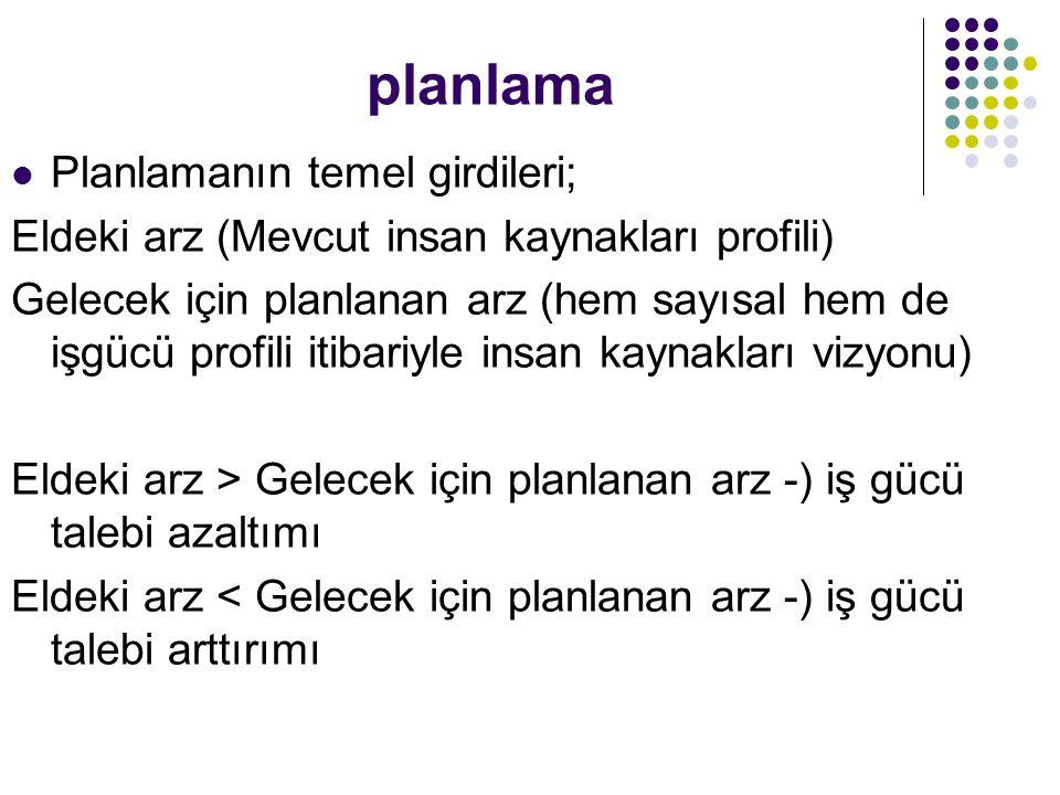 planlama Planlamanın temel girdileri; Eldeki arz (Mevcut insan kaynakları profili) Gelecek için planlanan arz (hem sayısal hem de işgücü profili itiba