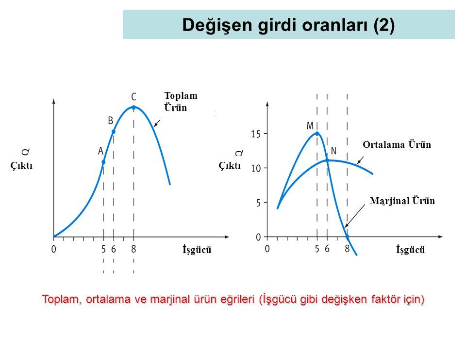 Değişen girdi oranları (2) Toplam, ortalama ve marjinal ürün eğrileri (İşgücü gibi değişken faktör için) Toplam Ürün Çıktı İşgücü Çıktı Ortalama Ürün Marjinal Ürün