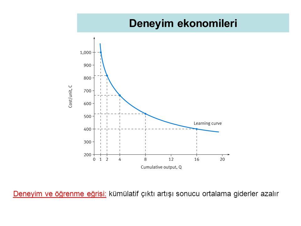 Deneyim ekonomileri Deneyim ve öğrenme eğrisi: Deneyim ve öğrenme eğrisi: kümülatif çıktı artışı sonucu ortalama giderler azalır