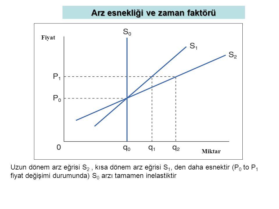 Arz esnekliği ve zaman faktörü Uzun dönem arz eğrisi S 2, kısa dönem arz eğrisi S 1, den daha esnektir (P 0 to P 1 fiyat değişimi durumunda) S 0 arzı tamamen inelastiktir Fiyat Miktar