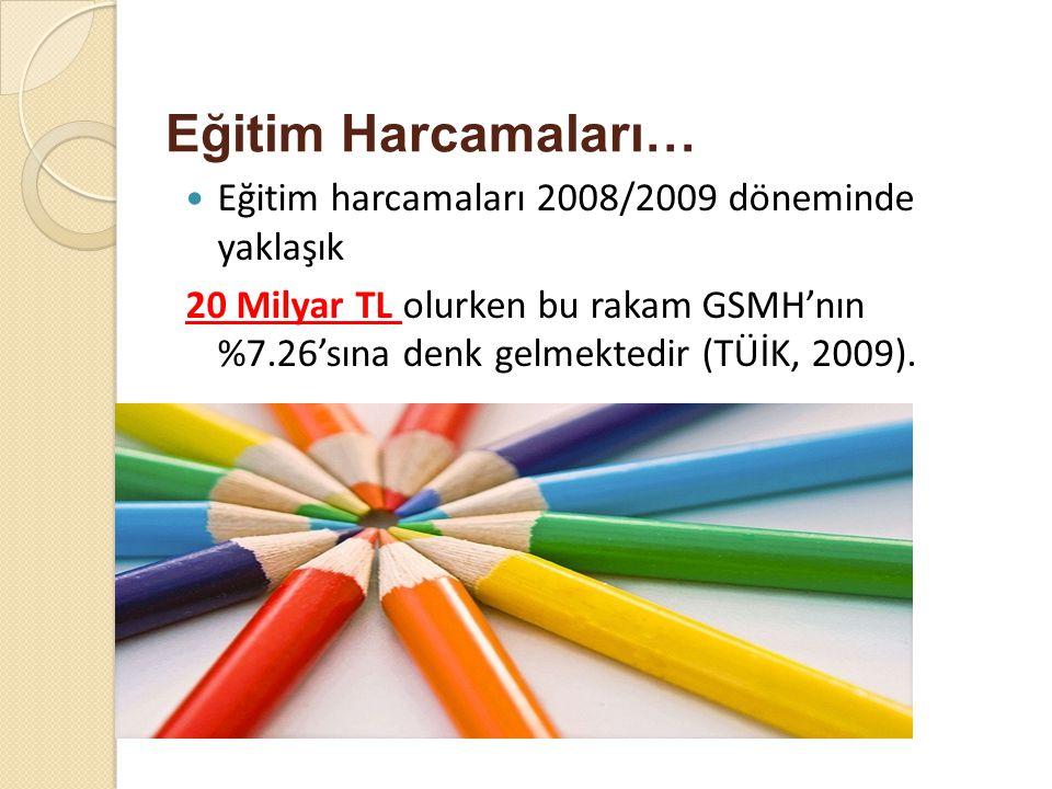 Eğitim Harcamaları… Eğitim harcamaları 2008/2009 döneminde yaklaşık 20 Milyar TL olurken bu rakam GSMH'nın %7.26'sına denk gelmektedir (TÜİK, 2009).