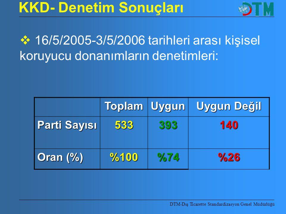 KKD- Denetim Sonuçları ToplamUygun Uygun Değil Parti Sayısı 533393140 Oran (%) %100%74%26  16/5/2005-3/5/2006 tarihleri arası kişisel koruyucu donanı