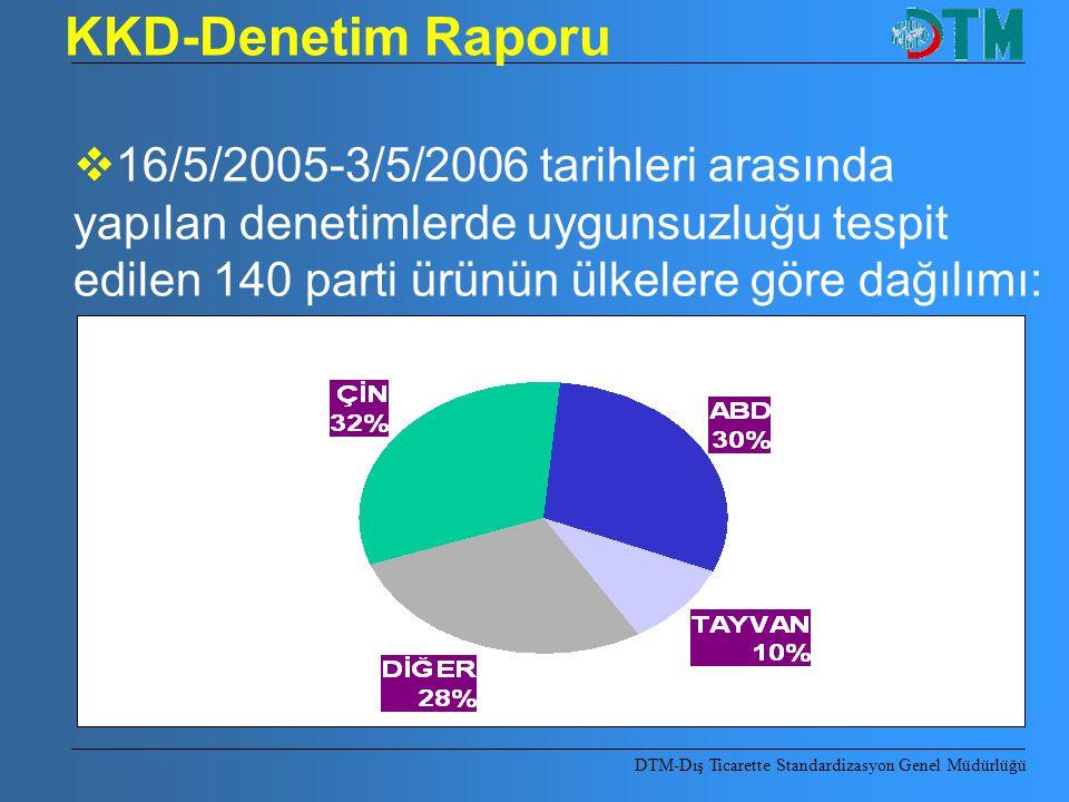 KKD-Denetim Raporu DTM-Dış Ticarette Standardizasyon Genel Müdürlüğü  16/5/2005-3/5/2006 tarihleri arasında yapılan denetimlerde uygunsuzluğu tespit