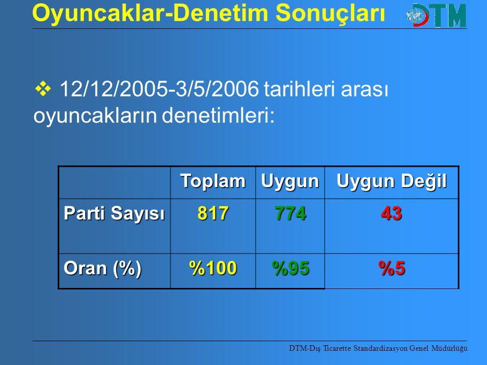 Oyuncaklar-Denetim Sonuçları ToplamUygun Uygun Değil Parti Sayısı 81777443 Oran (%) %100%95%5  12/12/2005-3/5/2006 tarihleri arası oyuncakların denet