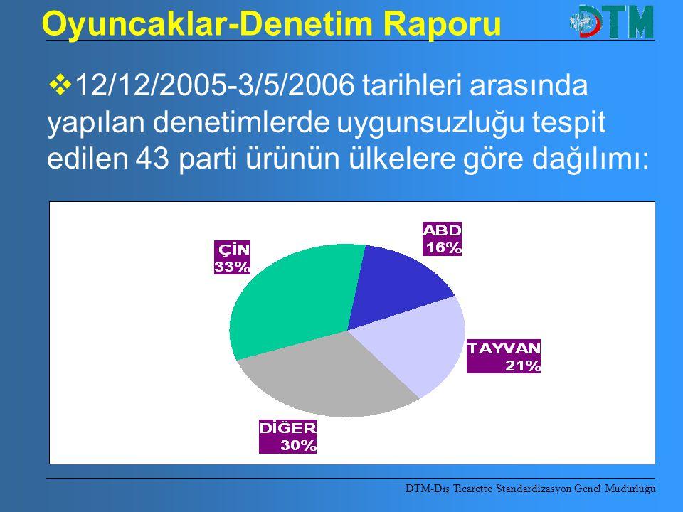 Oyuncaklar-Denetim Raporu DTM-Dış Ticarette Standardizasyon Genel Müdürlüğü  12/12/2005-3/5/2006 tarihleri arasında yapılan denetimlerde uygunsuzluğu