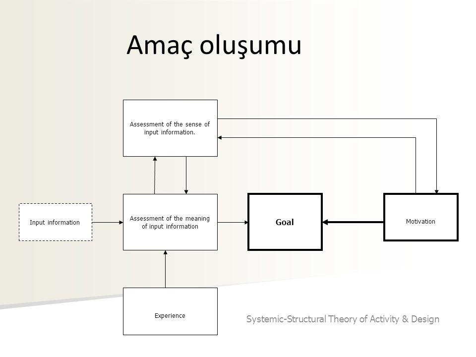 Amaç oluşumu Input information Assessment of the meaning of input information Assessment of the sense of input information. Experience Goal Motivation