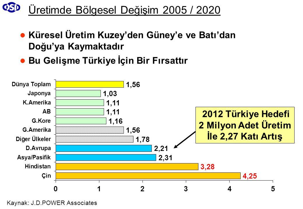 Üretimde Bölgesel Değişim 2005 / 2020 Küresel Üretim Kuzey'den Güney'e ve Batı'dan Doğu'ya Kaymaktadır Bu Gelişme Türkiye İçin Bir Fırsattır Kaynak: J.D.POWER Associates 2012 Türkiye Hedefi 2 Milyon Adet Üretim İle 2,27 Katı Artış