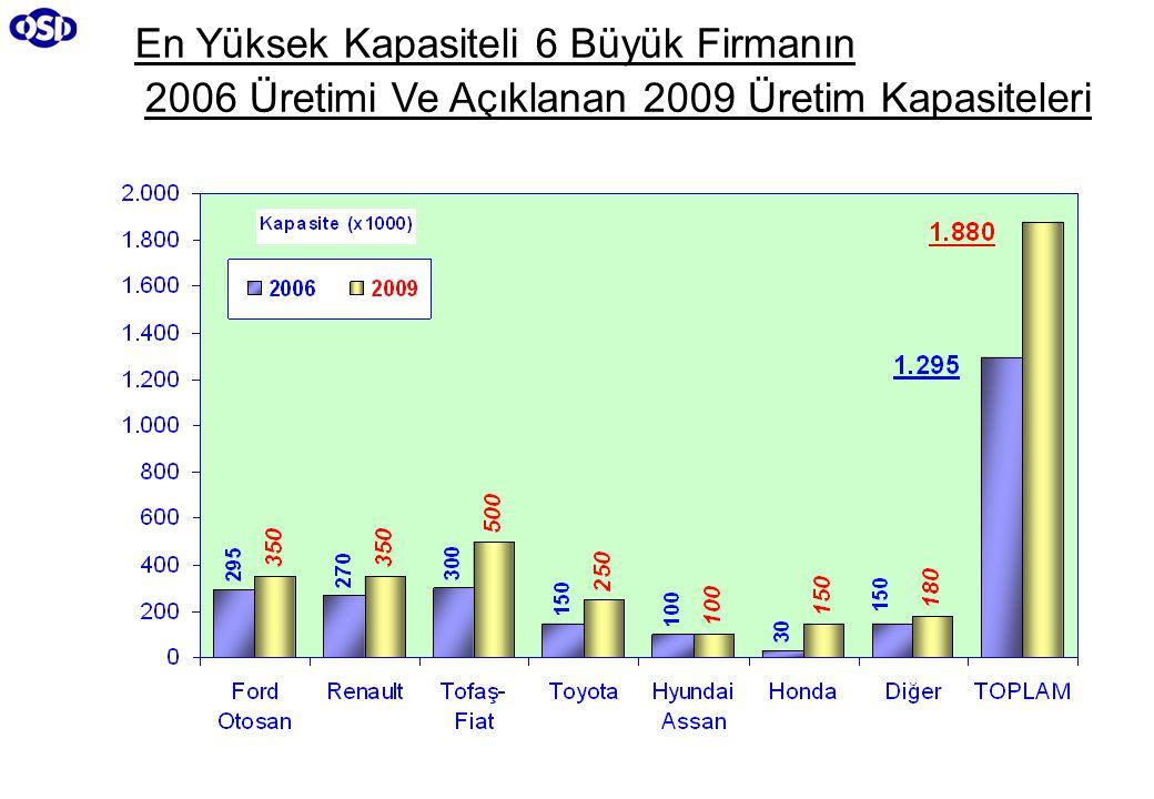 En Yüksek Kapasiteli 6 Büyük Firmanın 2006 Üretimi Ve Açıklanan 2009 Üretim Kapasiteleri