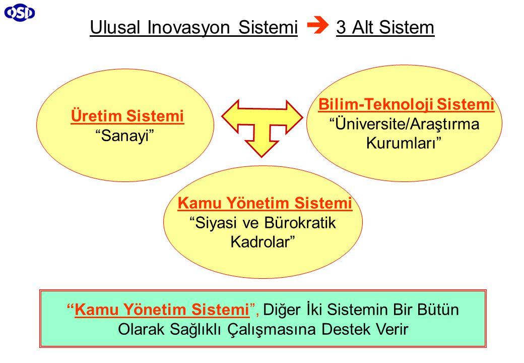 Ulusal Inovasyon Sistemi  3 Alt Sistem Üretim Sistemi Sanayi Bilim-Teknoloji Sistemi Üniversite/Araştırma Kurumları Kamu Yönetim Sistemi Siyasi ve Bürokratik Kadrolar Kamu Yönetim Sistemi , Diğer İki Sistemin Bir Bütün Olarak Sağlıklı Çalışmasına Destek Verir