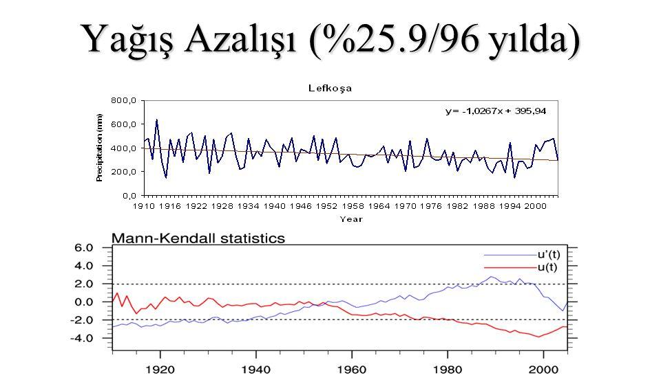 Yağış Azalışı (%25.9/96 yılda)