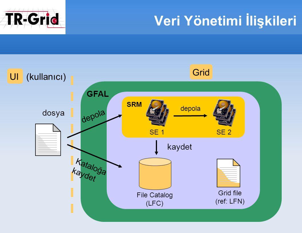 Veri Yönetimi İlişkileri GFAL Grid file (ref: LFN) UI (kullanıcı)Grid dosya File Catalog (LFC) depola Kataloğa kaydet SE 1 kaydet SE 2 depola SRM