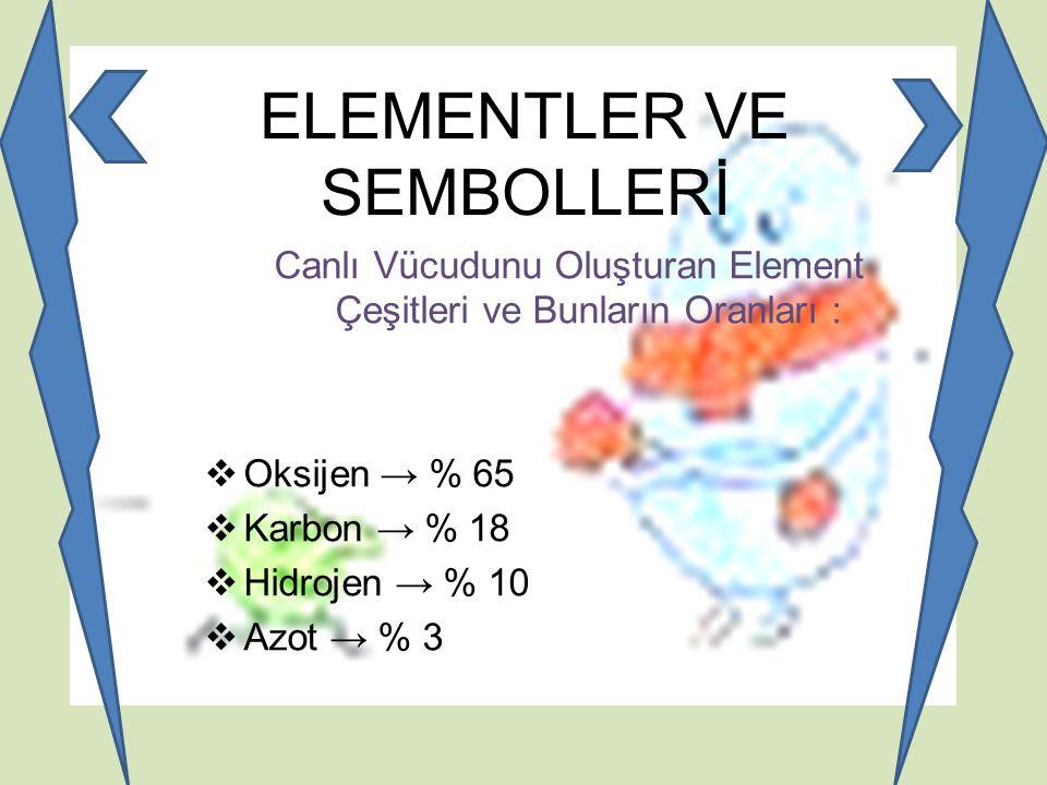 ELEMENTLER VE SEMBOLLERİ Canlı Vücudunu Oluşturan Element Çeşitleri ve Bunların Oranları :  Oksijen → % 65  Karbon → % 18  Hidrojen → % 10  Azot →
