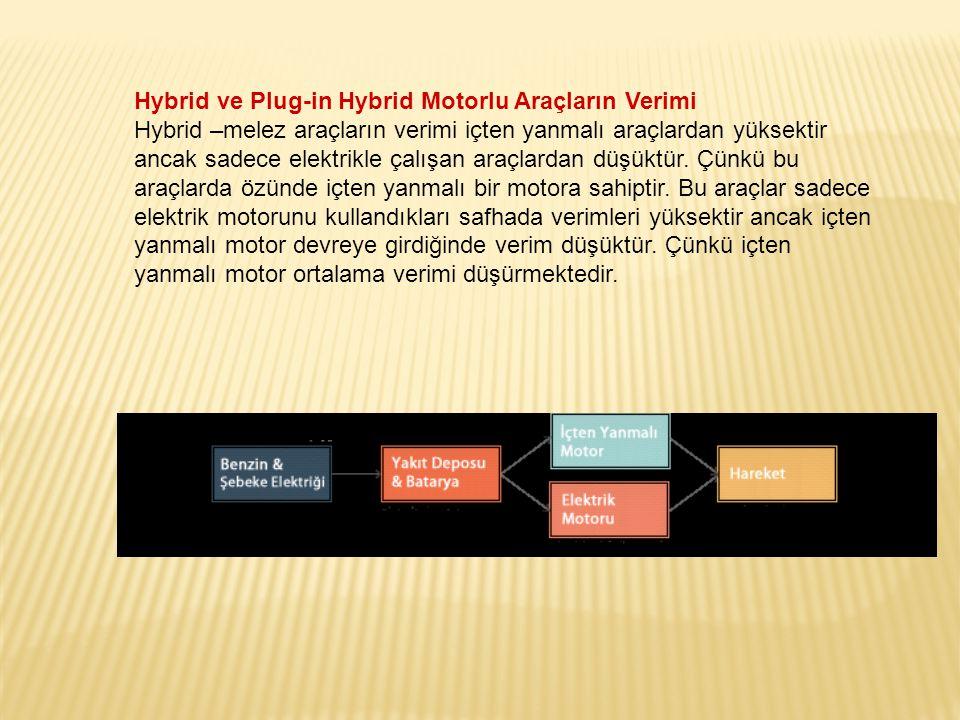 Hybrid ve Plug-in Hybrid Motorlu Araçların Verimi Hybrid –melez araçların verimi içten yanmalı araçlardan yüksektir ancak sadece elektrikle çalışan ar