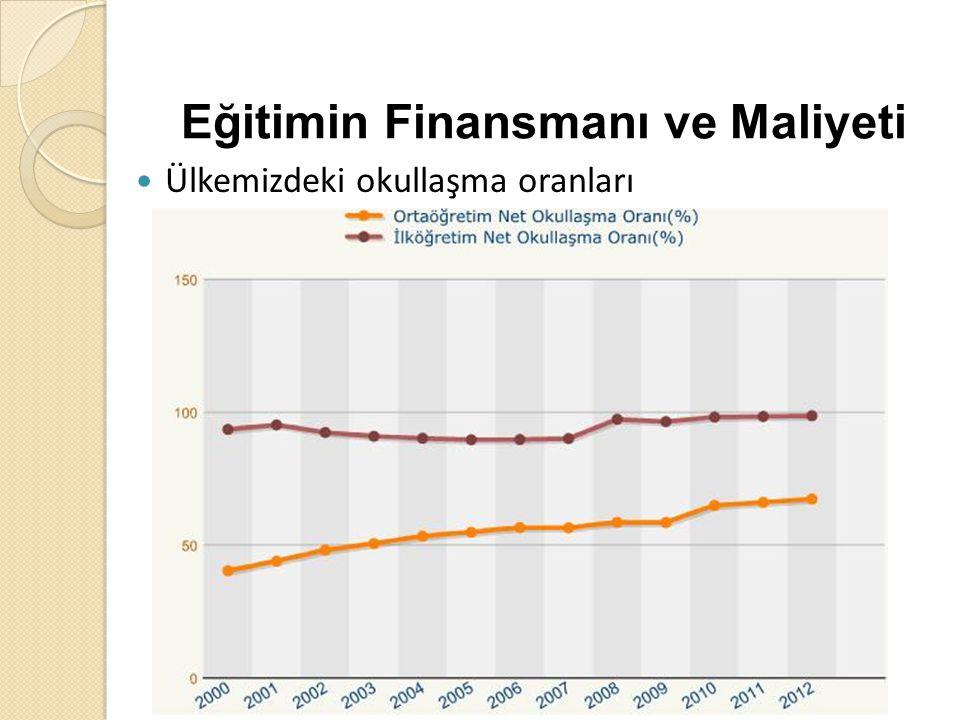 Eğitimin Finansmanı ve Maliyeti Ülkemizdeki okullaşma oranları