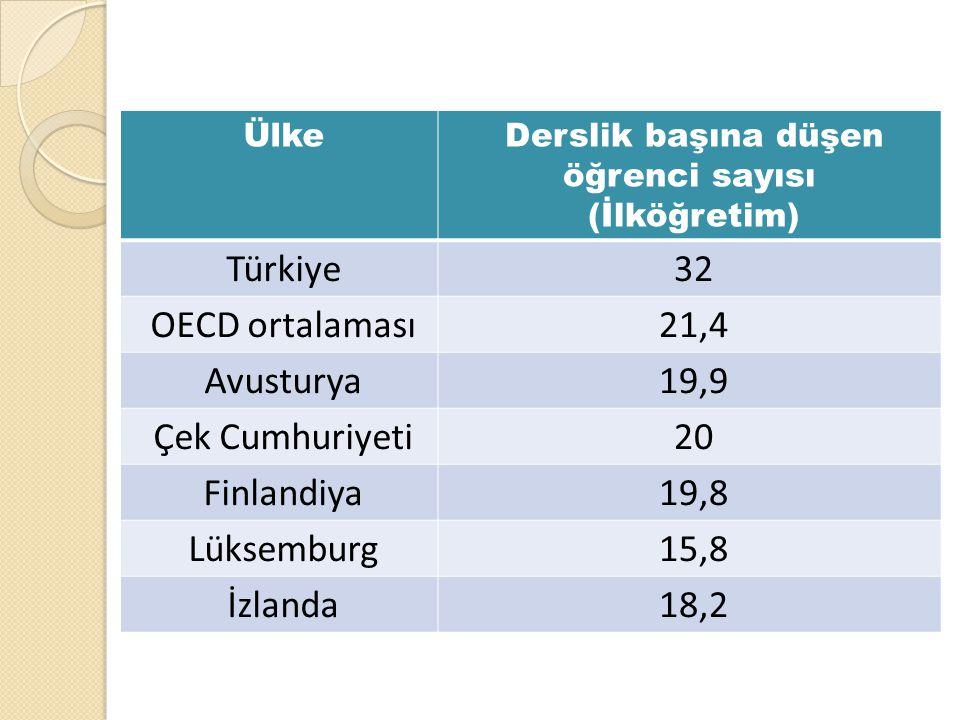 ÜlkeDerslik başına düşen öğrenci sayısı (İlköğretim) Türkiye32 OECD ortalaması21,4 Avusturya19,9 Çek Cumhuriyeti20 Finlandiya19,8 Lüksemburg15,8 İzlan