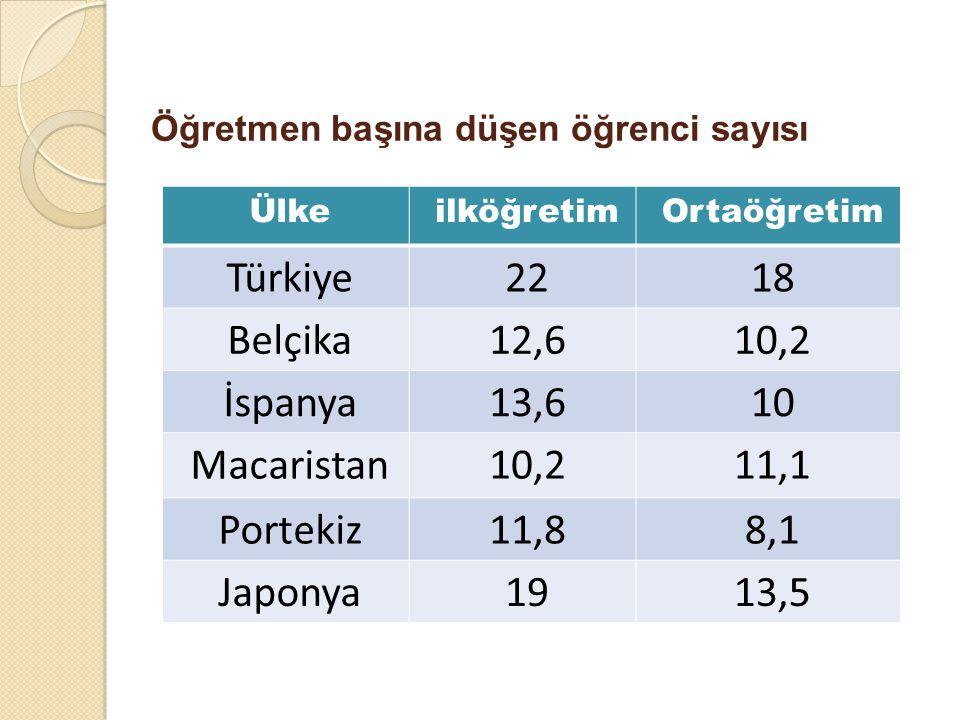 Öğretmen başına düşen öğrenci sayısı ÜlkeilköğretimOrtaöğretim Türkiye2218 Belçika12,610,2 İspanya13,610 Macaristan10,211,1 Portekiz11,88,1 Japonya191