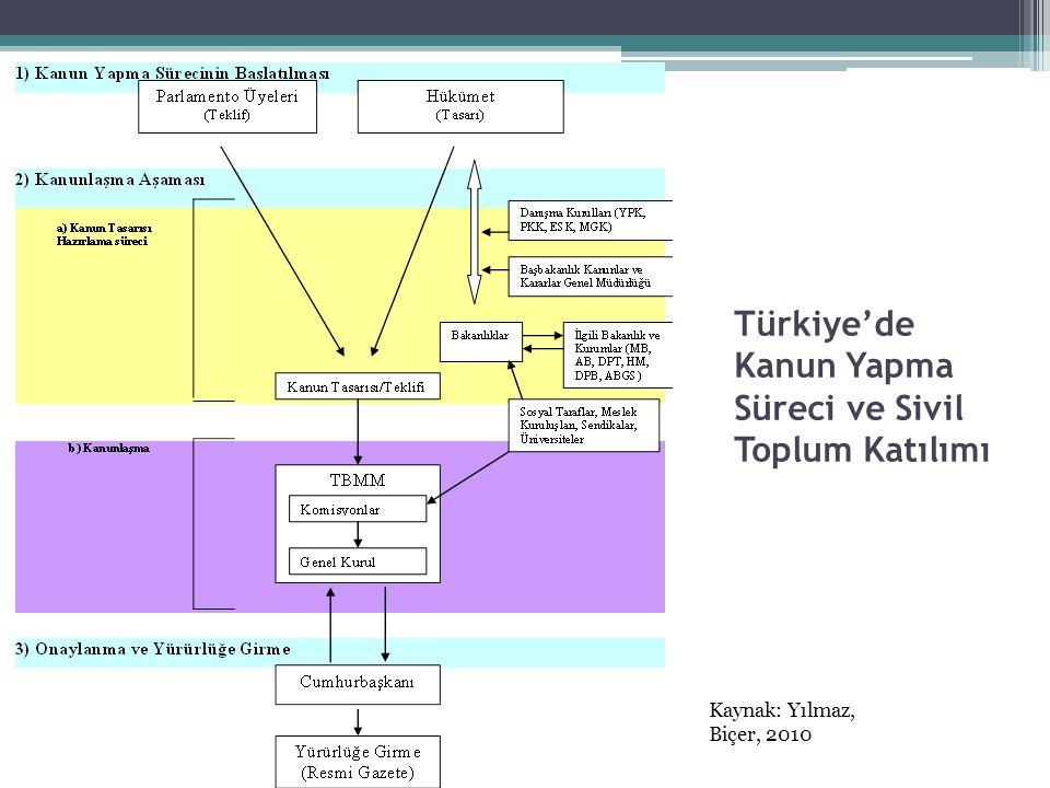Türkiye'de Kanun Yapma Süreci ve Sivil Toplum Katılımı Kaynak: Yılmaz, Biçer, 2010