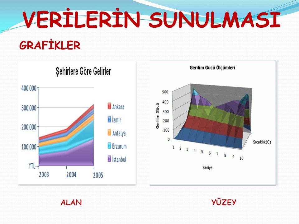 VERİLERİN SUNULMASI GRAFİKLER ALANYÜZEY