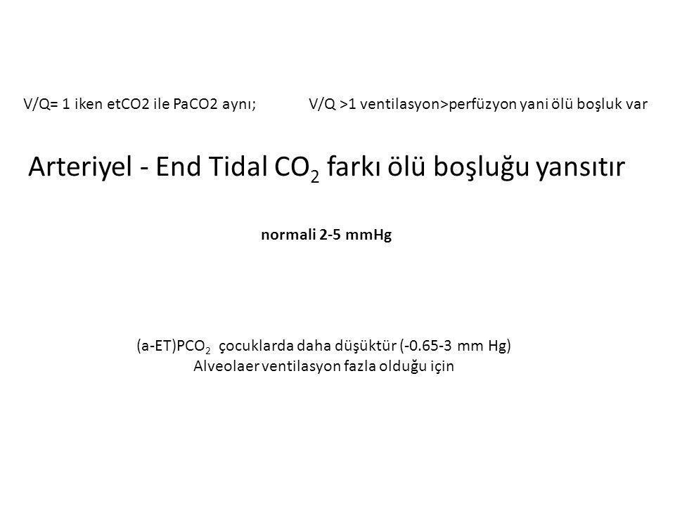 Arteriyel - End Tidal CO 2 farkı ölü boşluğu yansıtır normali 2-5 mmHg (a-ET)PCO 2 çocuklarda daha düşüktür (-0.65-3 mm Hg) Alveolaer ventilasyon fazl