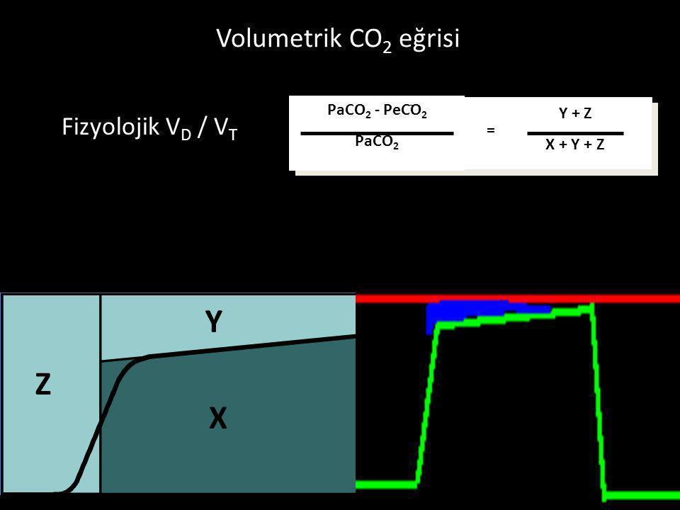 Fizyolojik V D / V T X Y Z PaCO 2 - PeCO 2 PaCO 2 Y + Z X + Y + Z = Volumetrik CO 2 eğrisi
