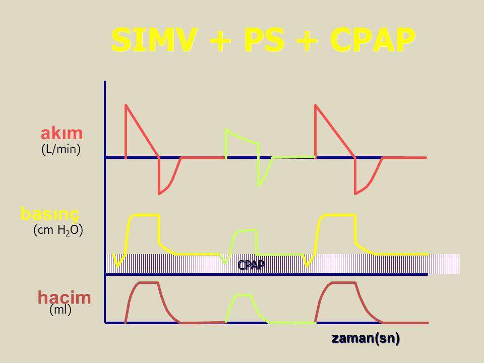 basınç akım hacim (L/min) (cm H 2 O) (ml) zaman(sn) SIMV + PS + CPAP CPAP